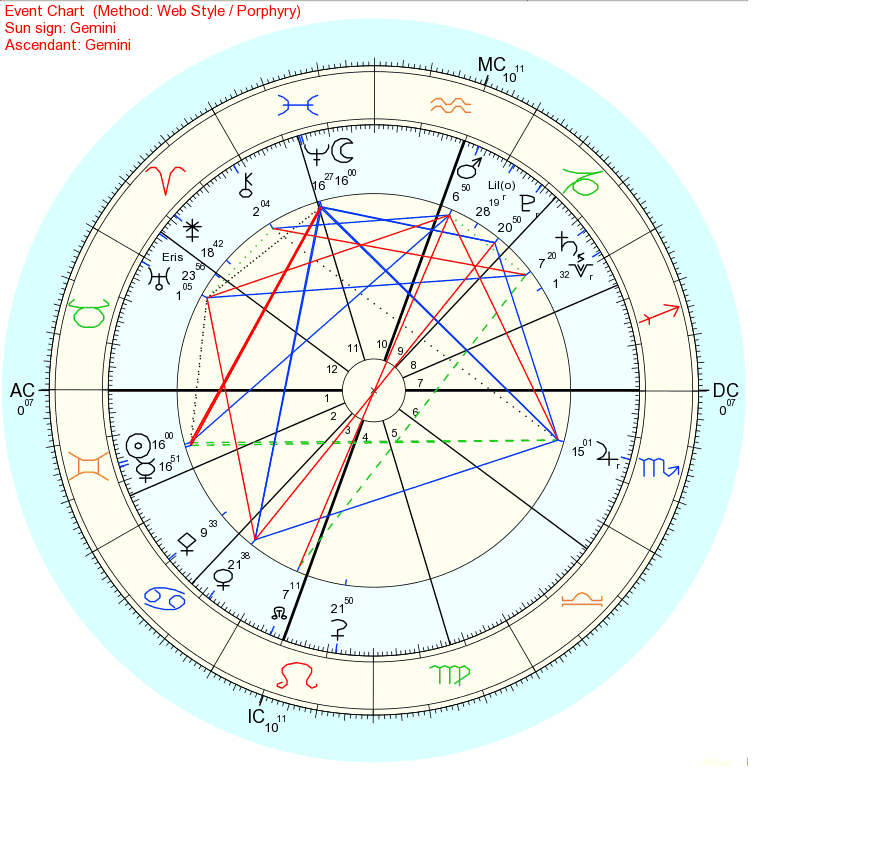 2018年6月7日魚座下弦の月