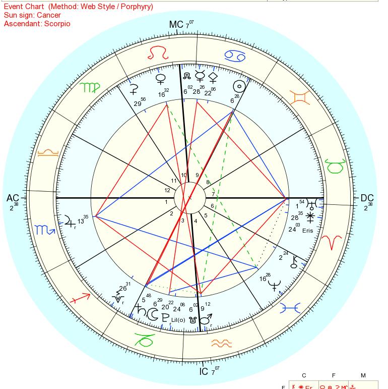 2018年6月28日満月ホロスコープ
