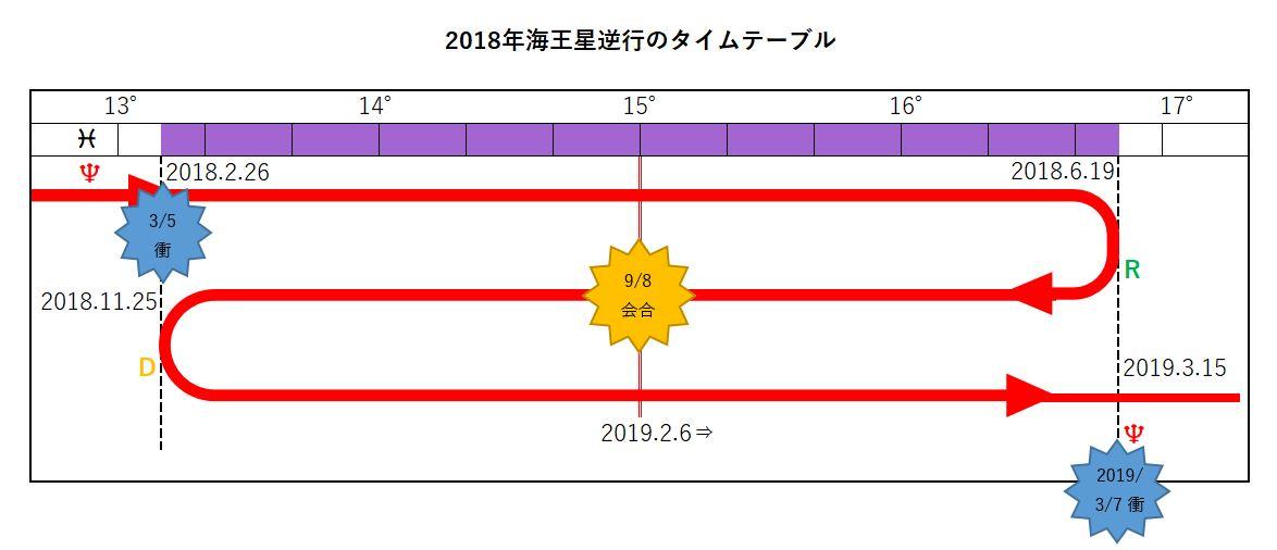 2018年海王星逆行