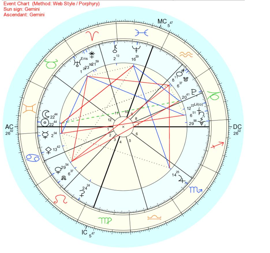 2018年6月14日双子座新月