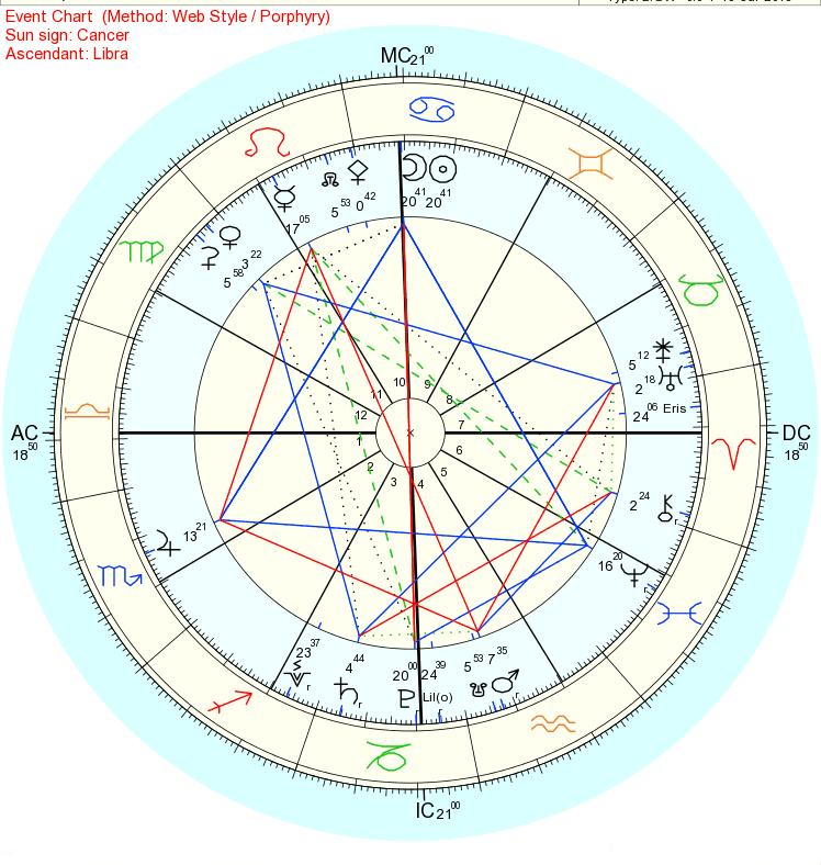 2018年7月13日蟹座新月部分日食