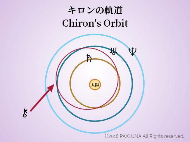 キロンの軌道