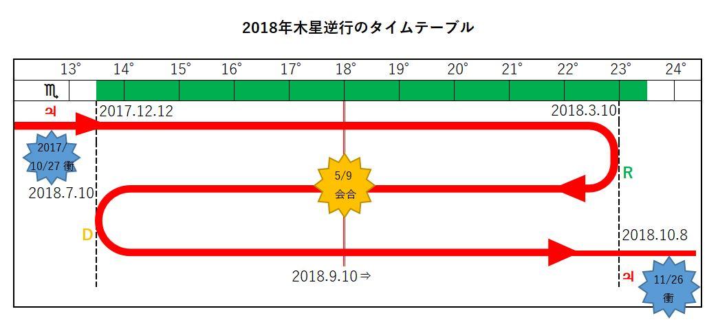 2018年木星逆行