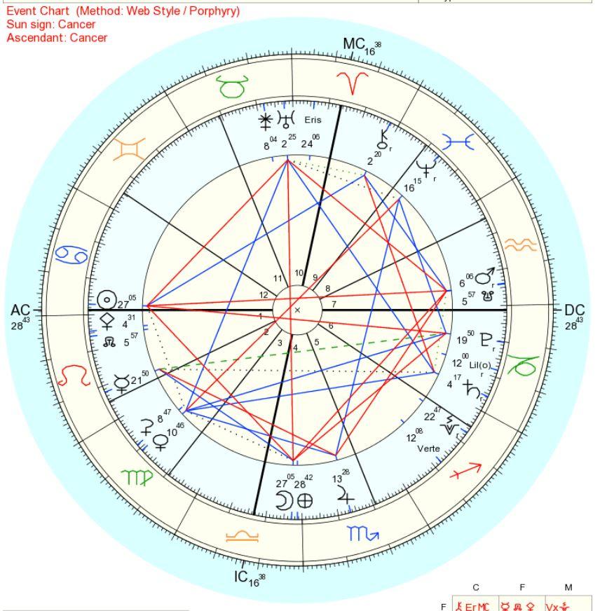 2018年7月13日天秤座上弦の月