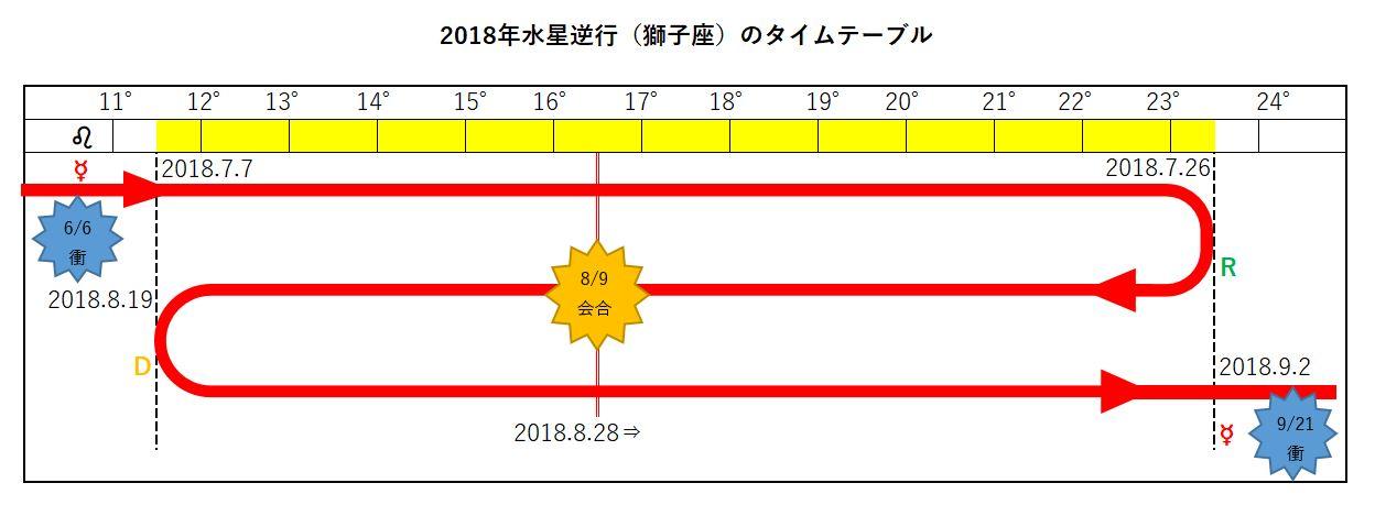 2018年水星逆行獅子座7月8月