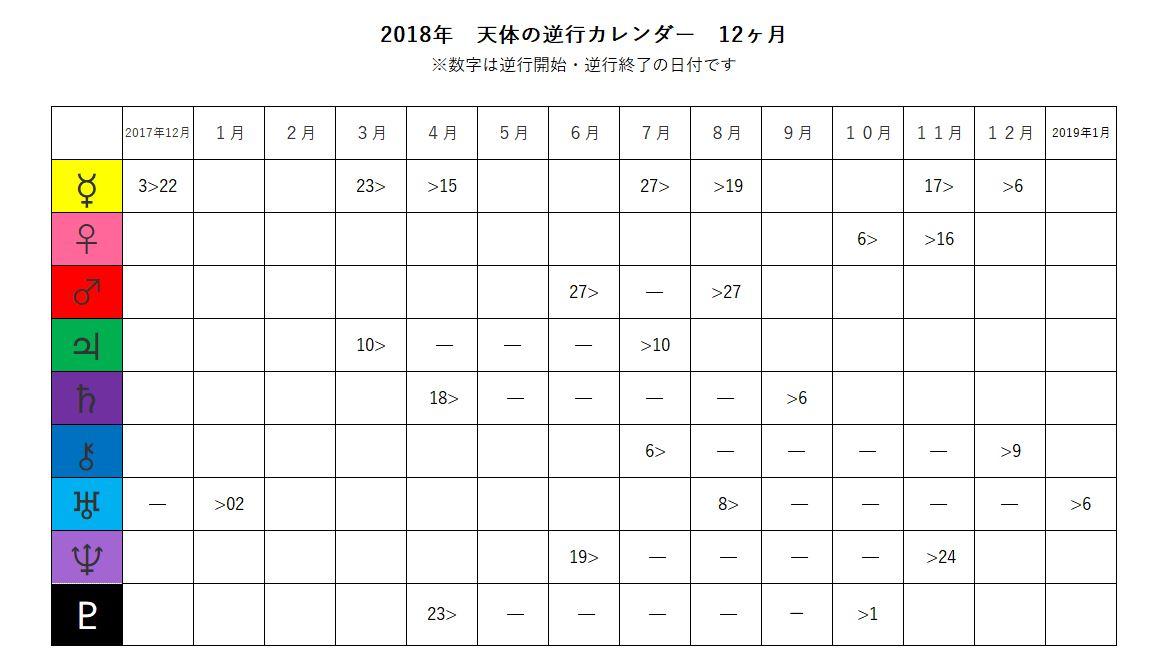 2018年天体逆行スケジュール