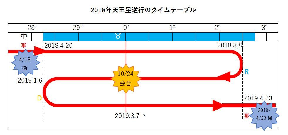 天王星逆行2018年2019年