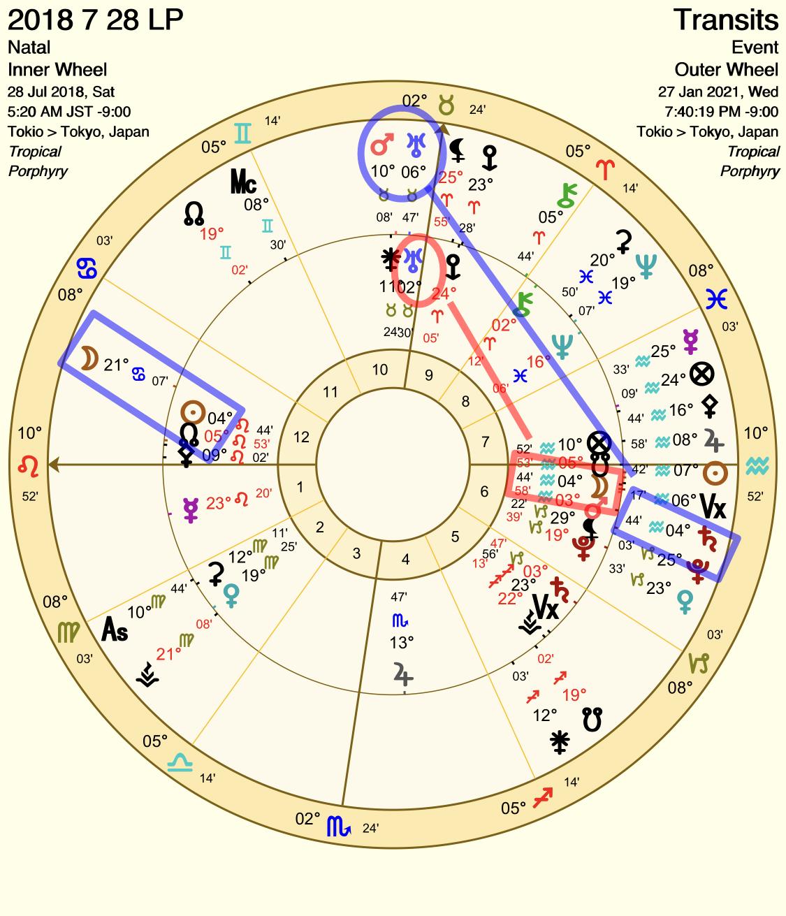 2018年7月28日の月食の影響