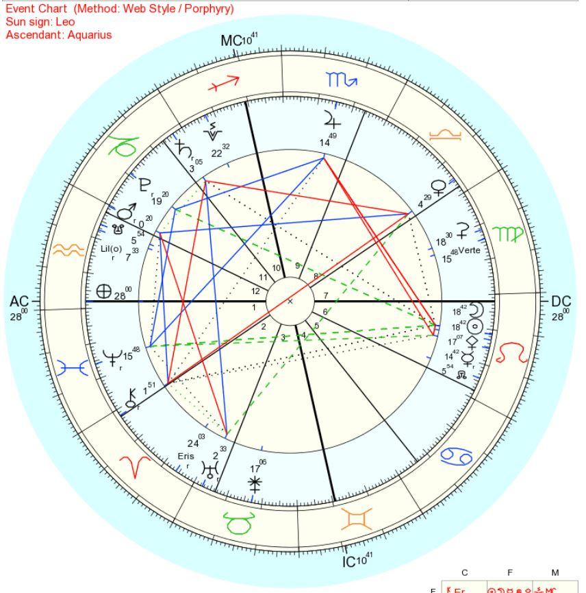 2018年8月11日獅子座新月部分日食ホロスコープ