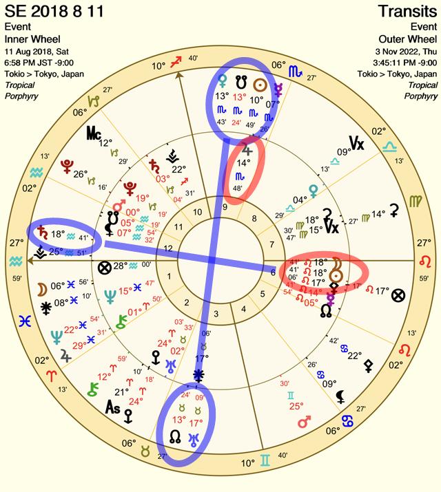 2018年8月11日の日食の影響ホロスコープ