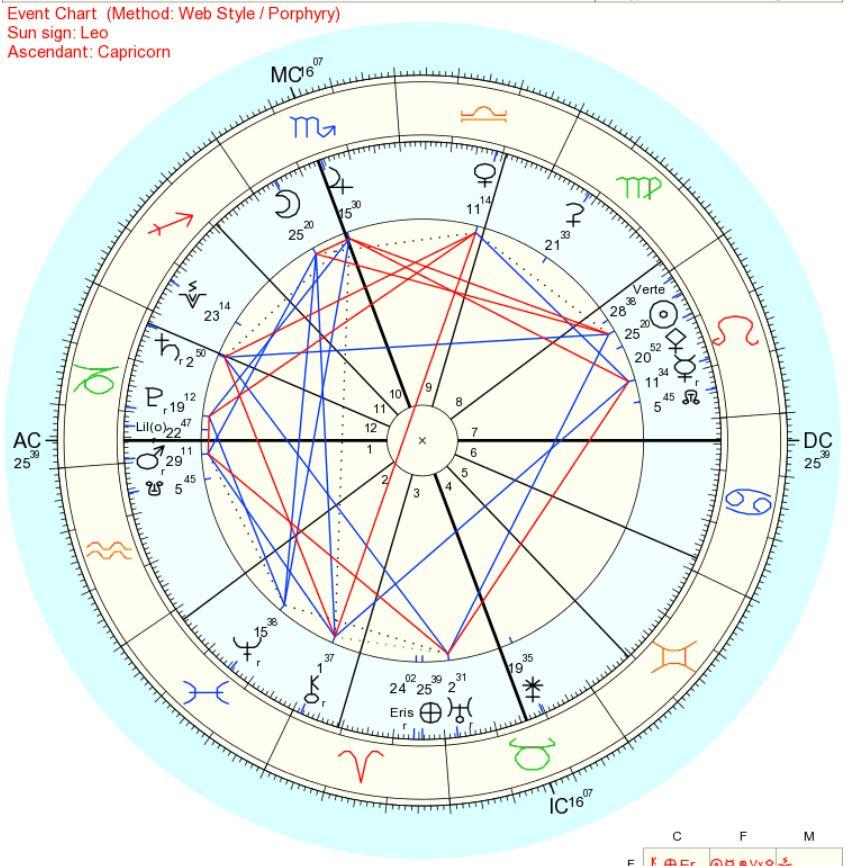2018年8月18日上弦の月蠍座ホロスコープ