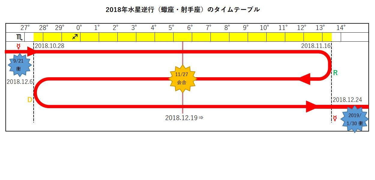 2018年水星逆行11月