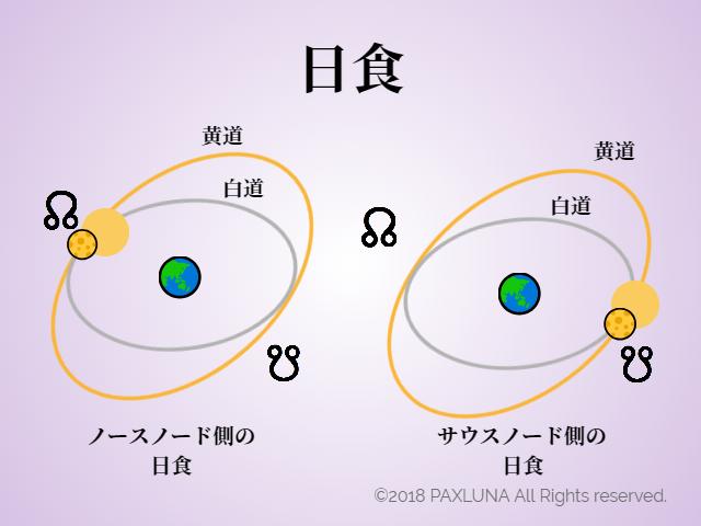 日食とは?定義占星術