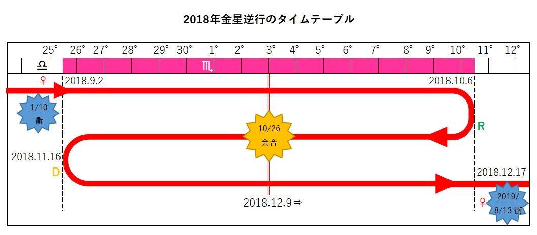 2018年金星逆行