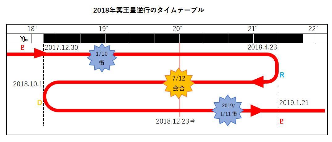 2018年冥王星逆行