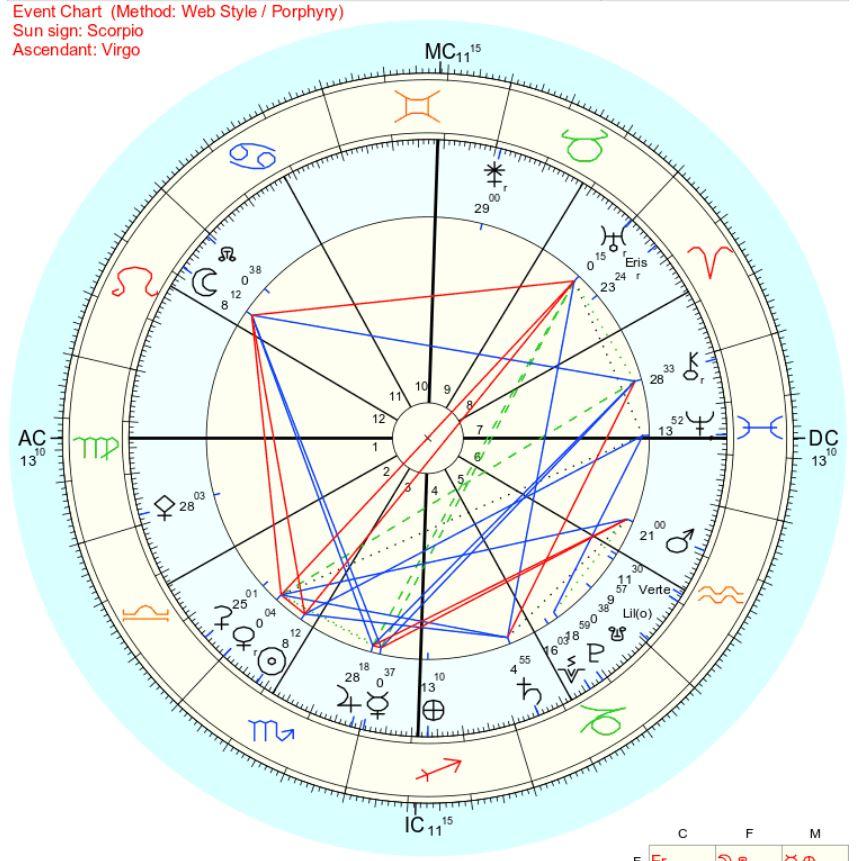 2018年11月1日獅子座下弦の月のホロスコープ