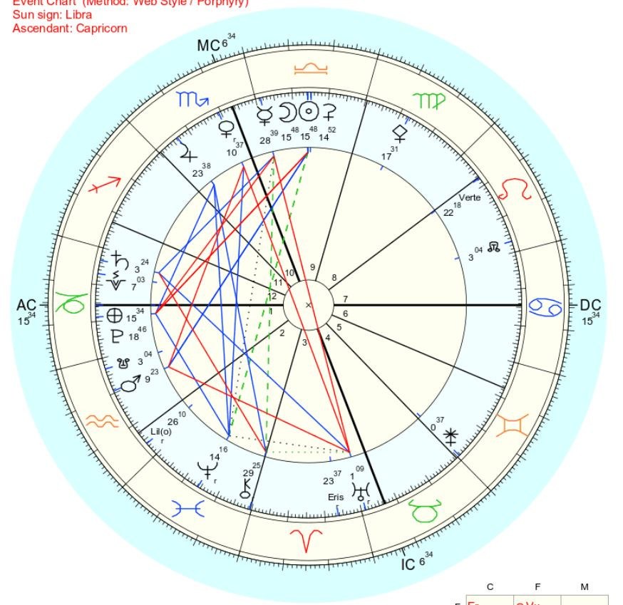 2018年10月9日天秤座新月ホロスコープ
