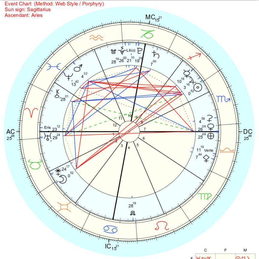2018年11月23日双子座満月