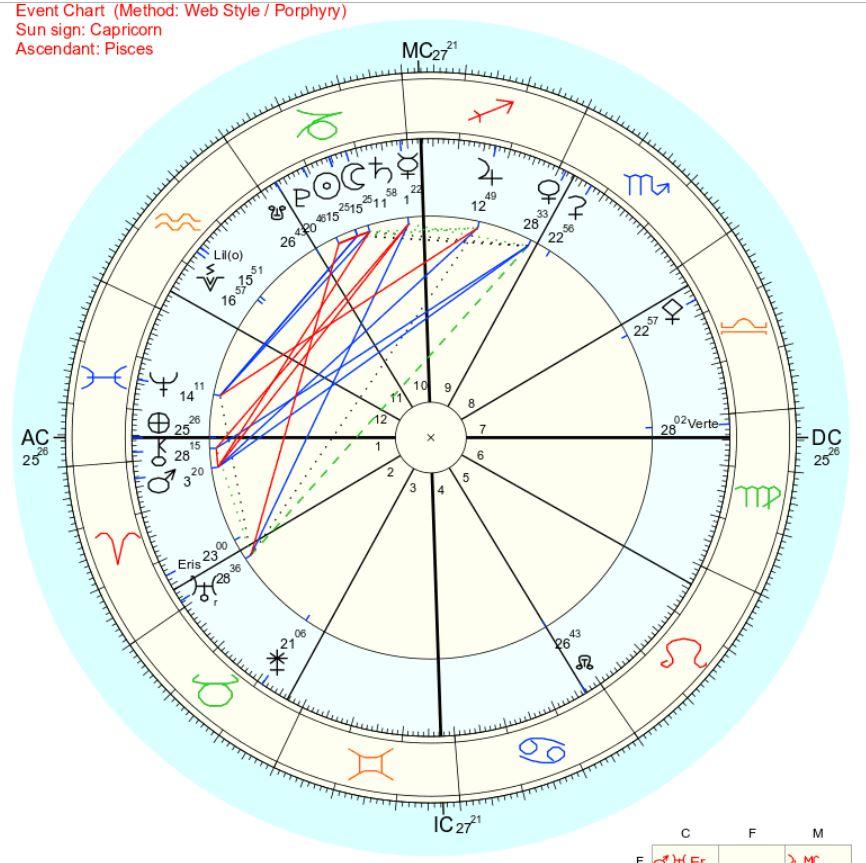 2019年1月6日部分日蝕山羊座新月ホロスコープチャート