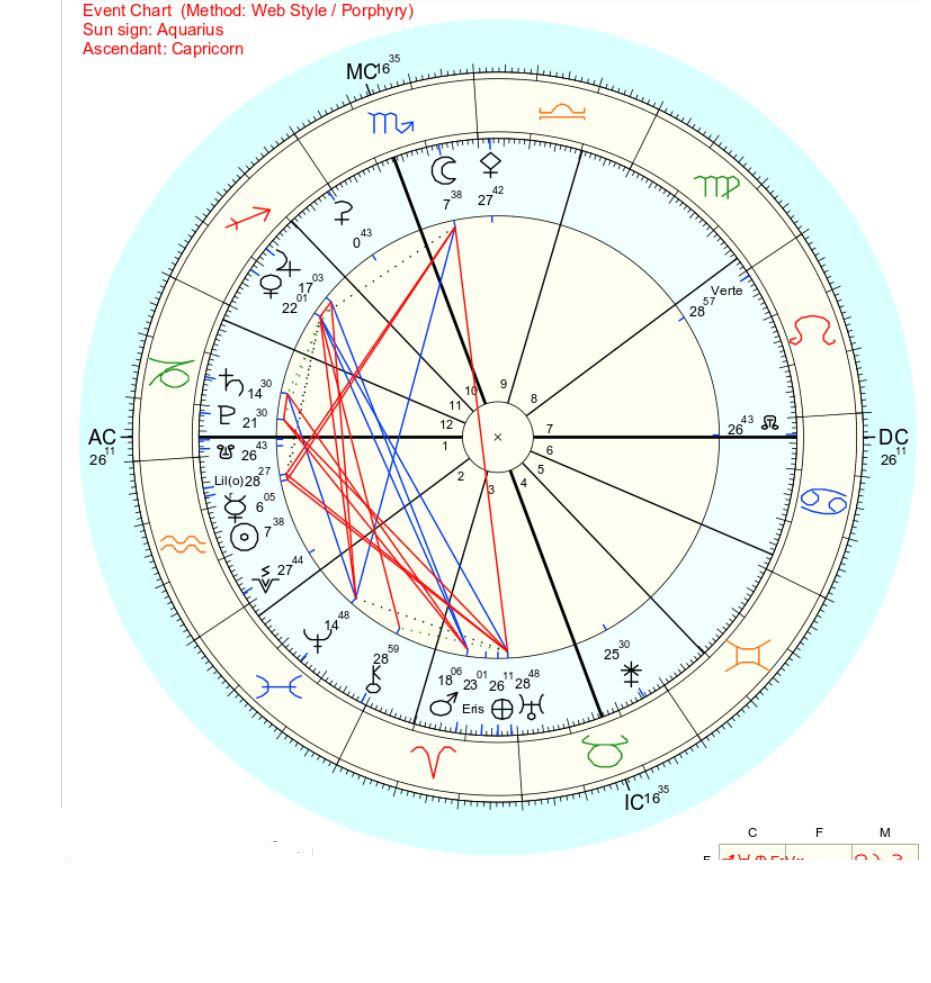 2019年1月28日蠍座下弦の月のホロスコープ