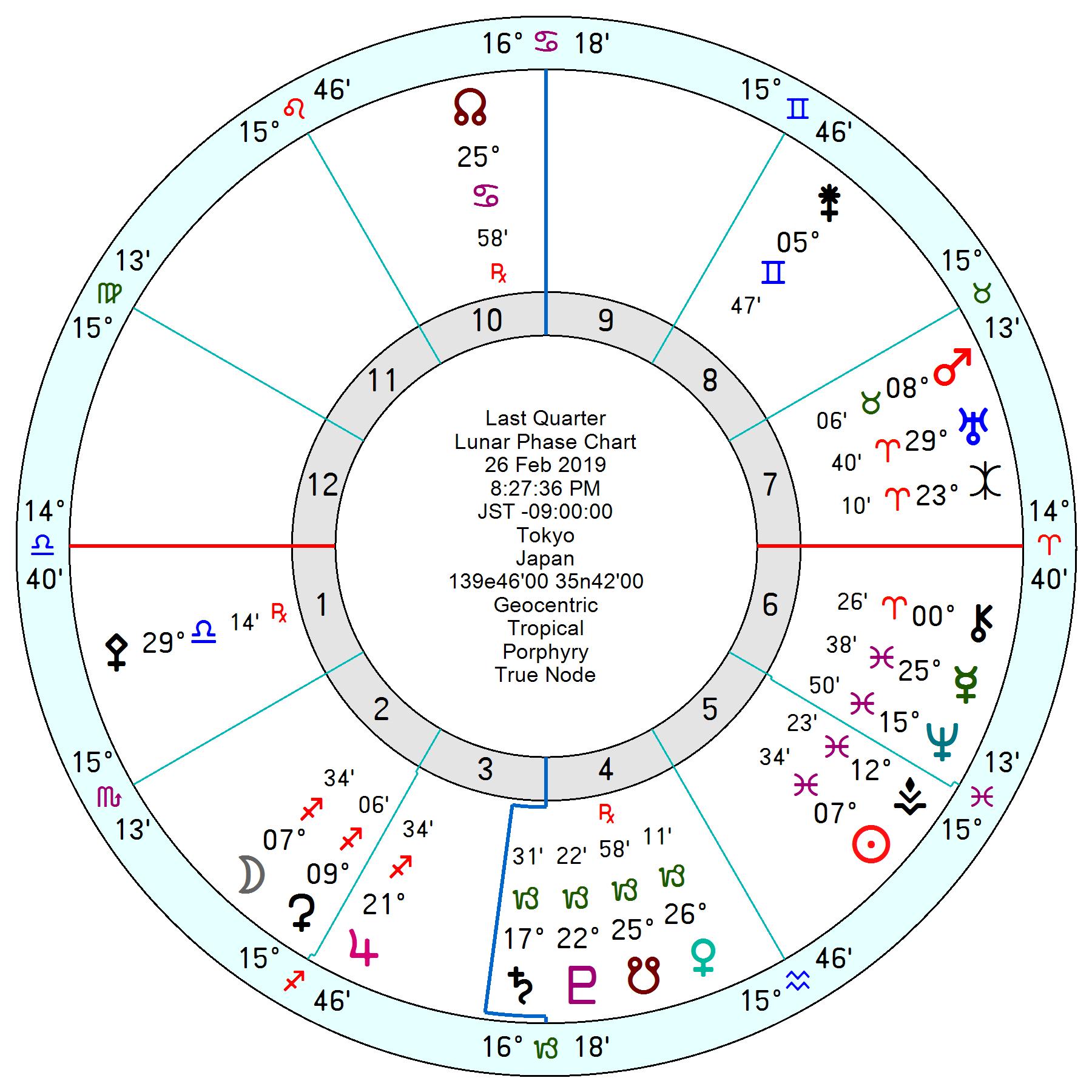 2019年2月26日射手座下弦の月