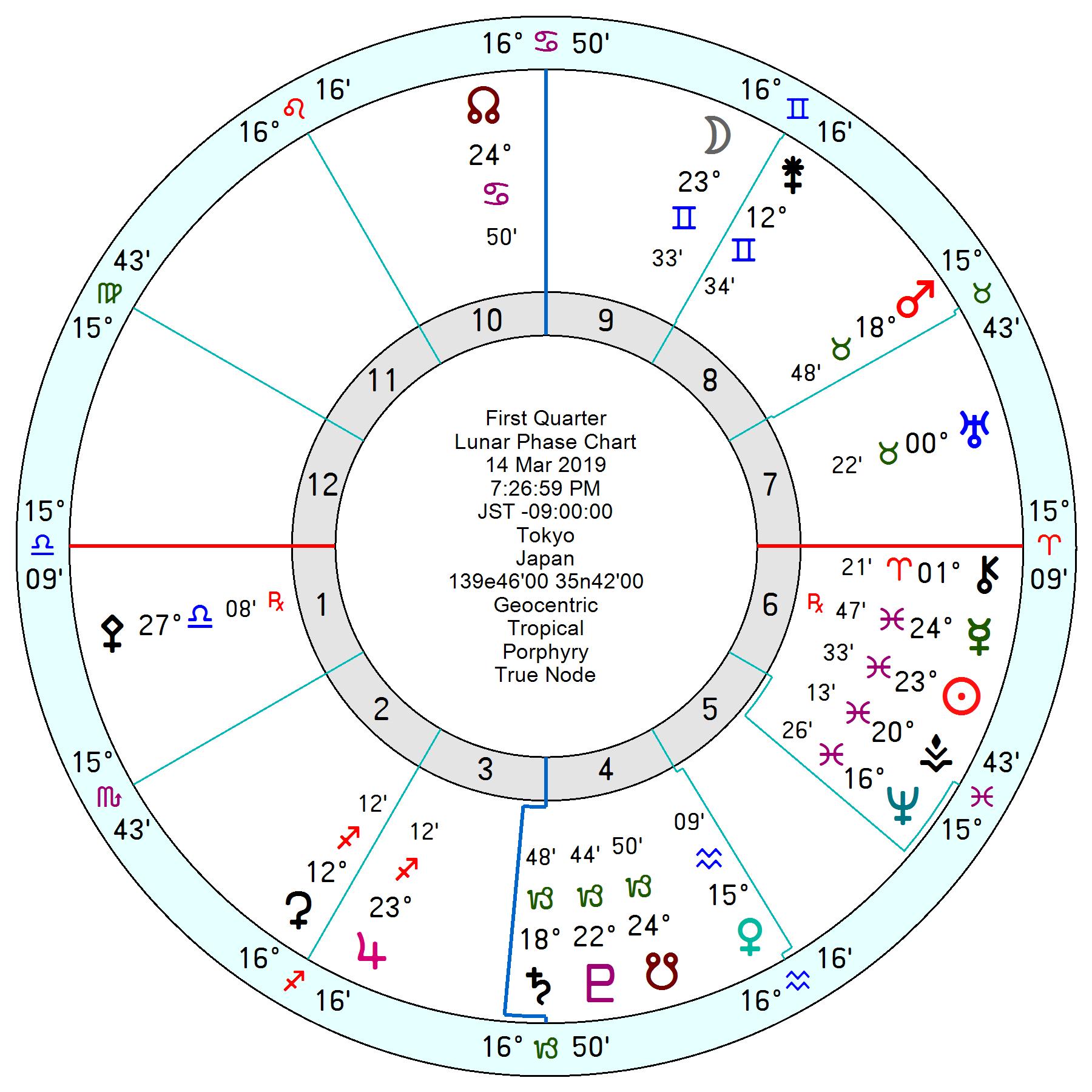 2019年3月14日双子座上弦の月ホロスコープ