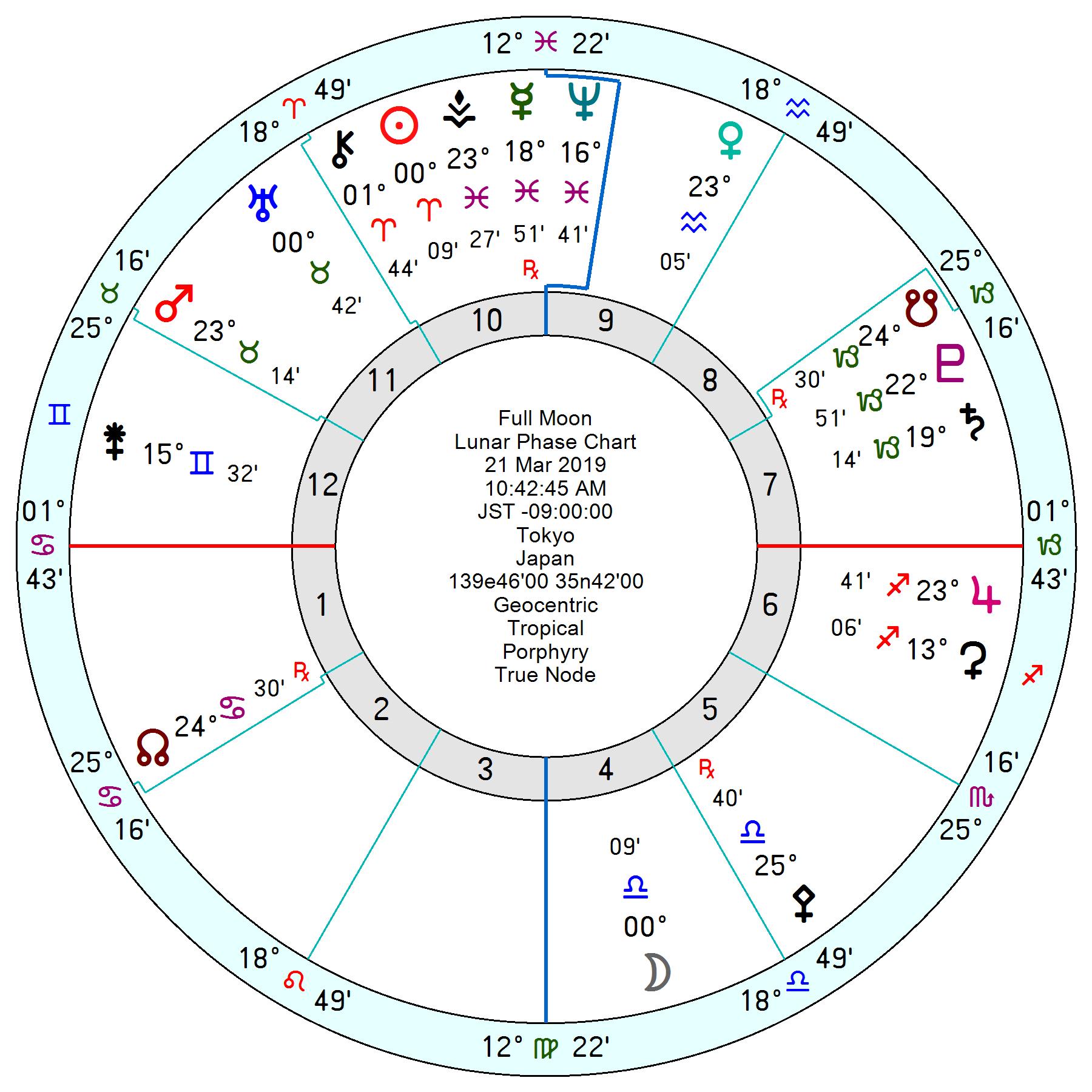 2019年3月21日天秤座満月