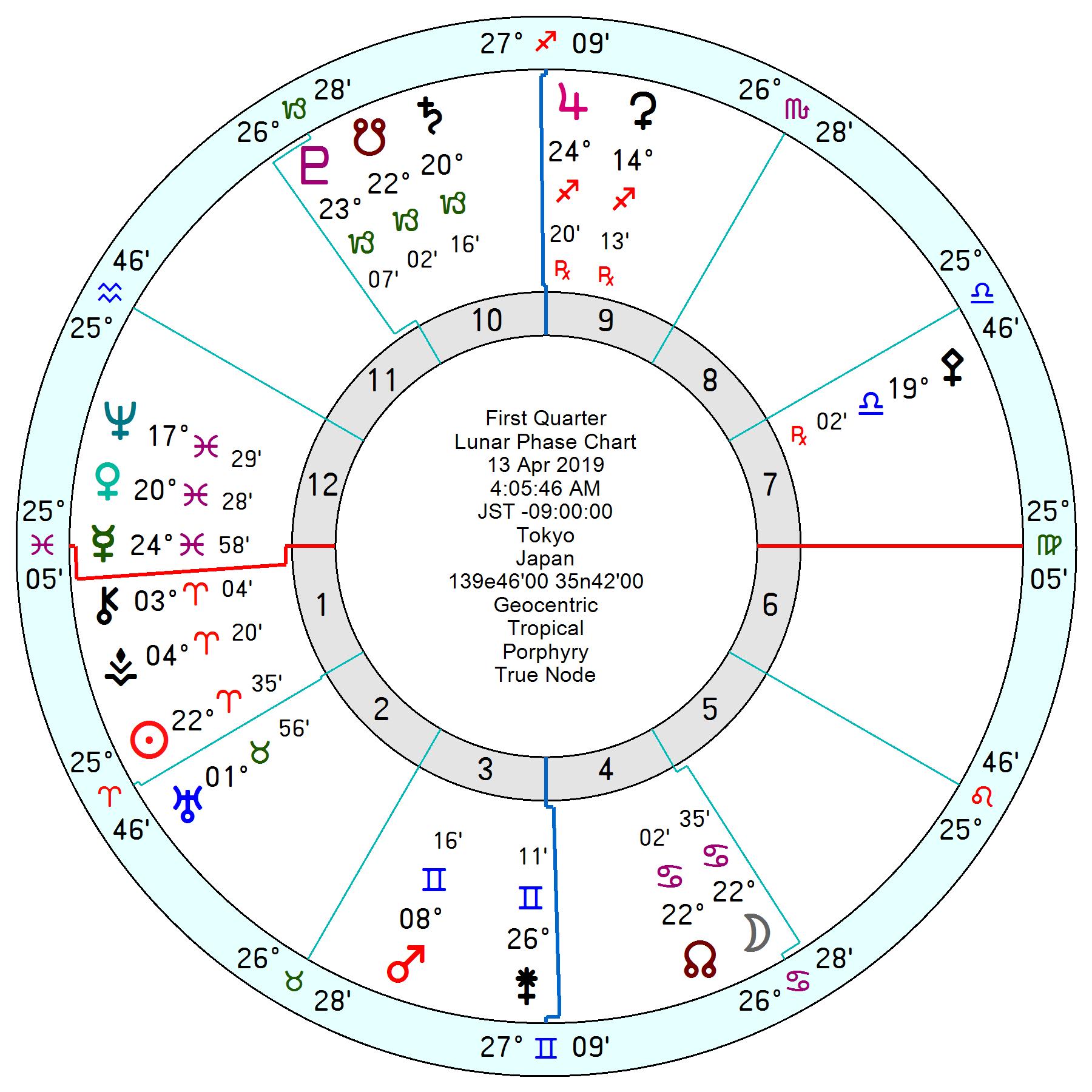 2019年4月13日蟹座上弦の月