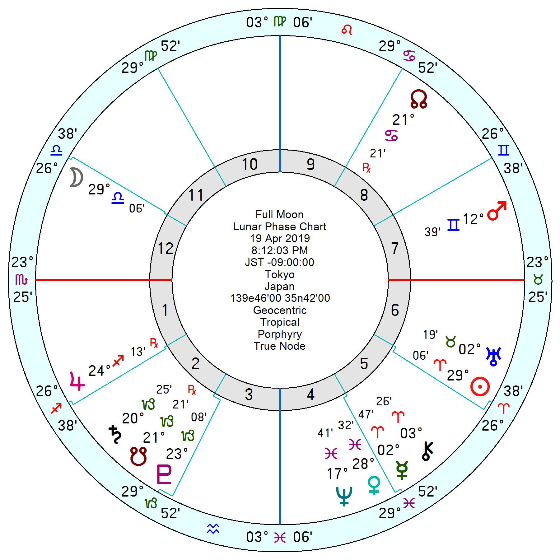 2019年4月19日天秤座満月のホロスコープ