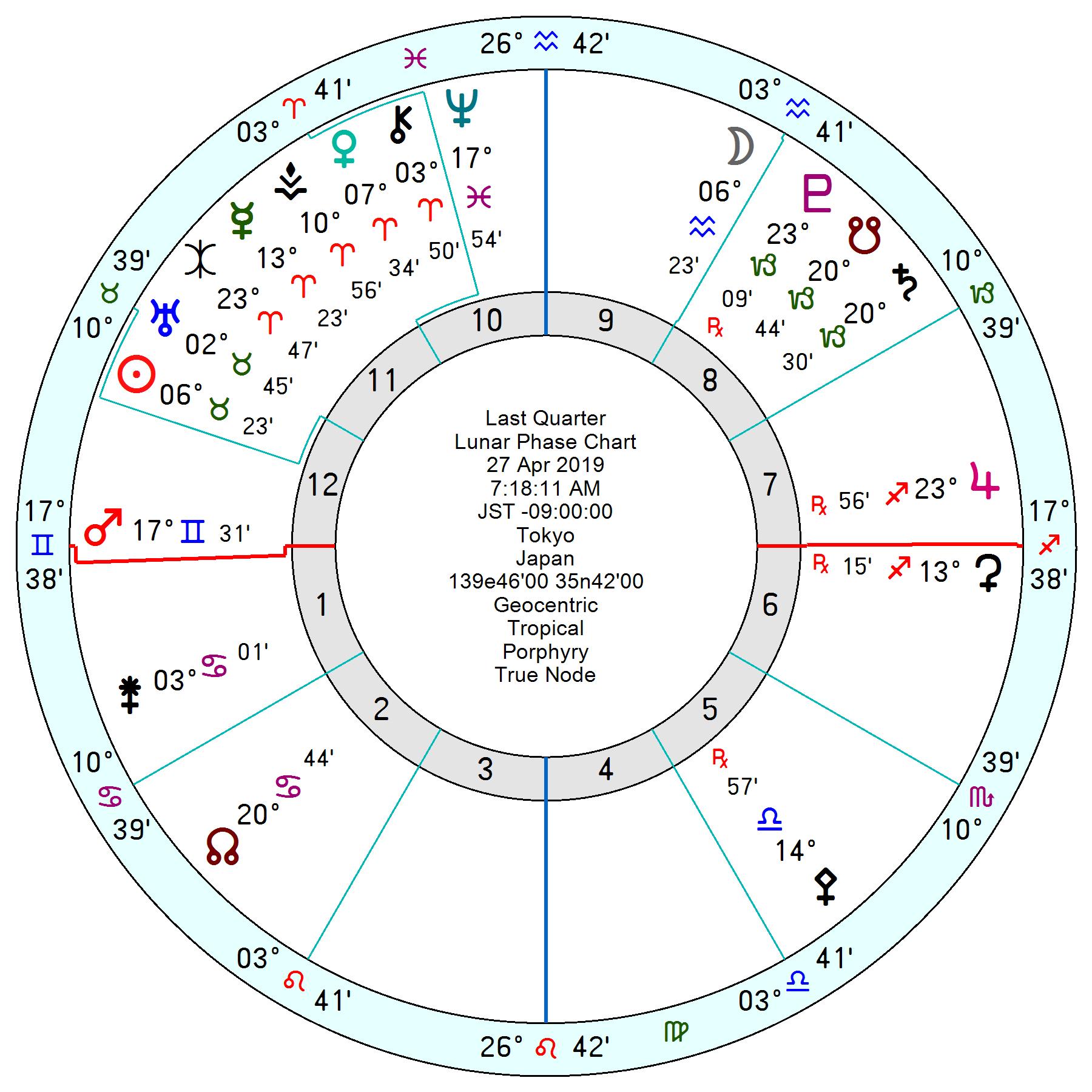 2019年4月27日水瓶座下弦の月