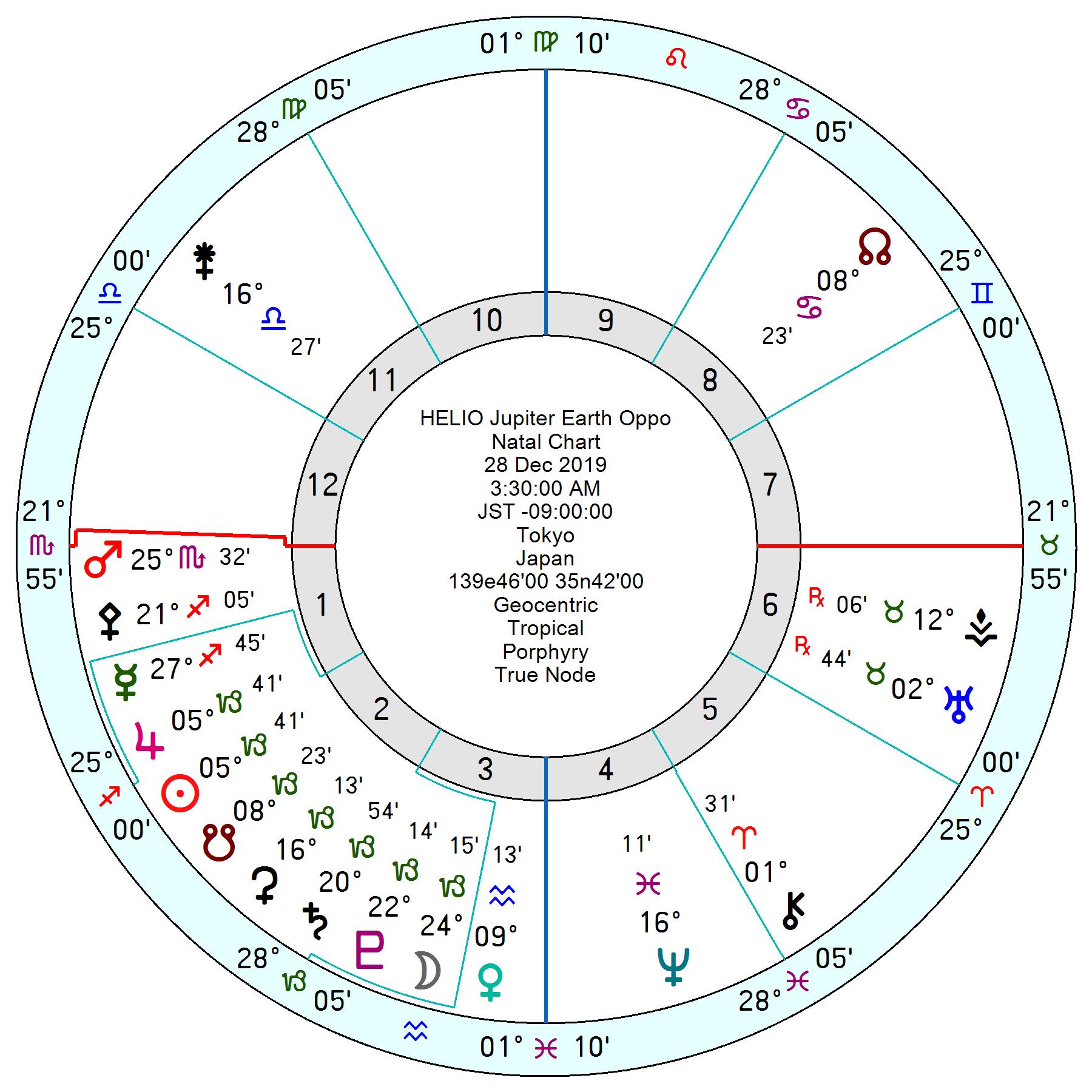 2019年12月28日木星と地球の開き