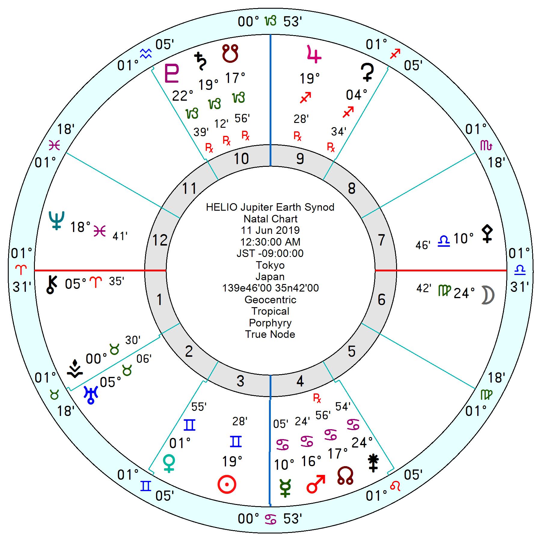 2019年6月11日木星と地球の会合