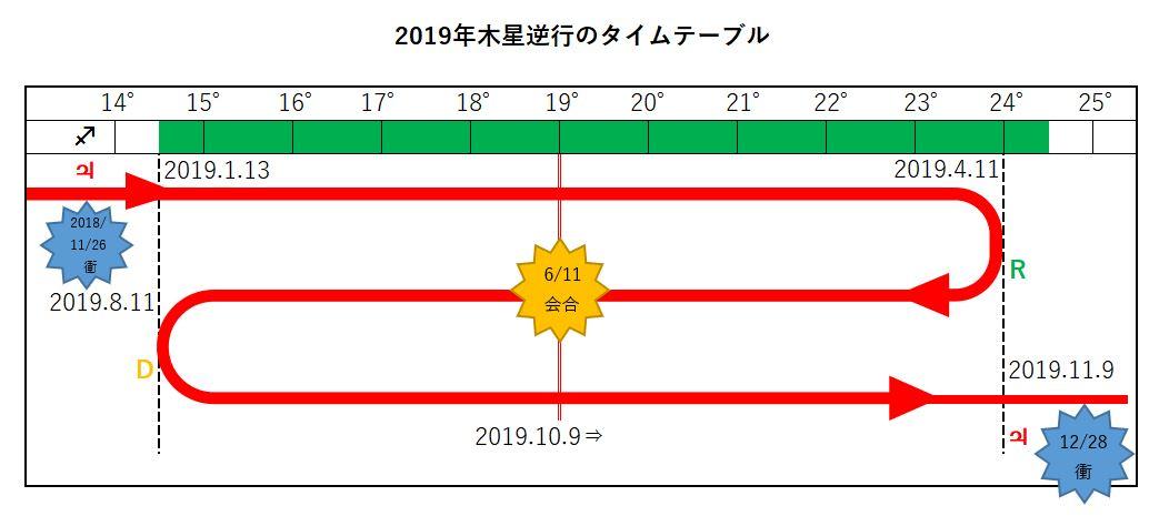2019年木星逆行